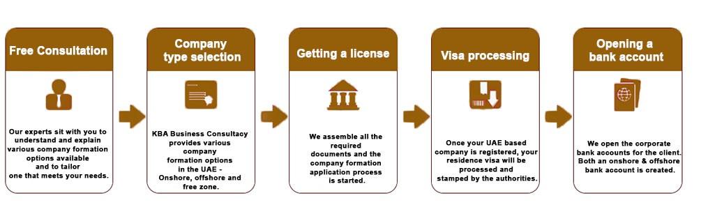 Company formation in Dubai UAE
